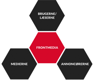 FrontMedia